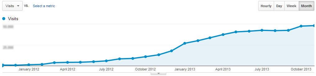 Grafico dei visitatori sul sito